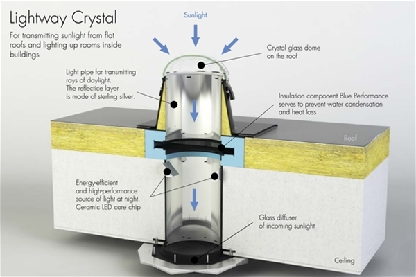 Lightway Crystal 300 HP Basic Kit for Flat Roof